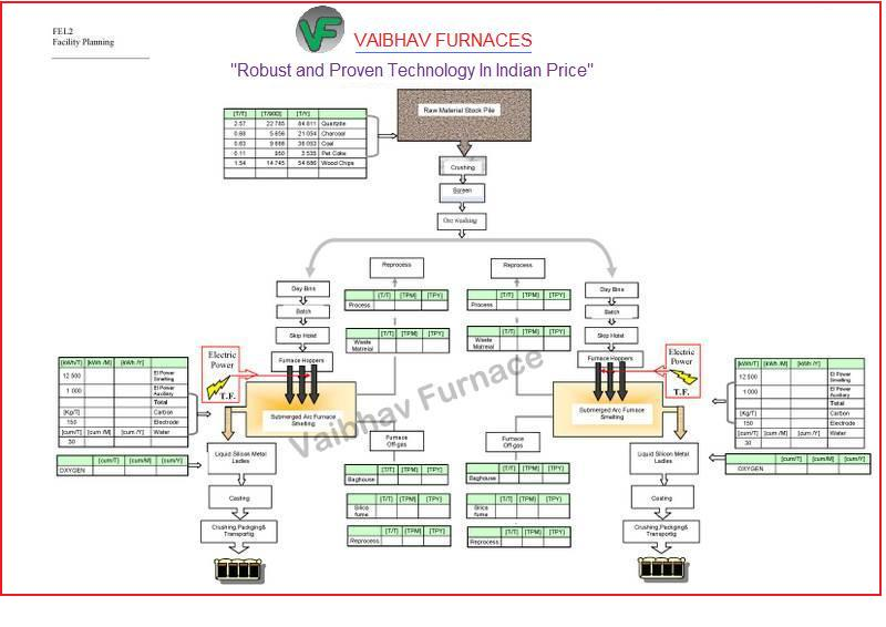 MATERIAL FLOWCHART   for TWO SAFs